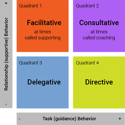 Leadership Growth Diagram