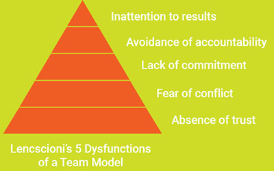Lancscioni's 5 Dysfunctions of Team Model